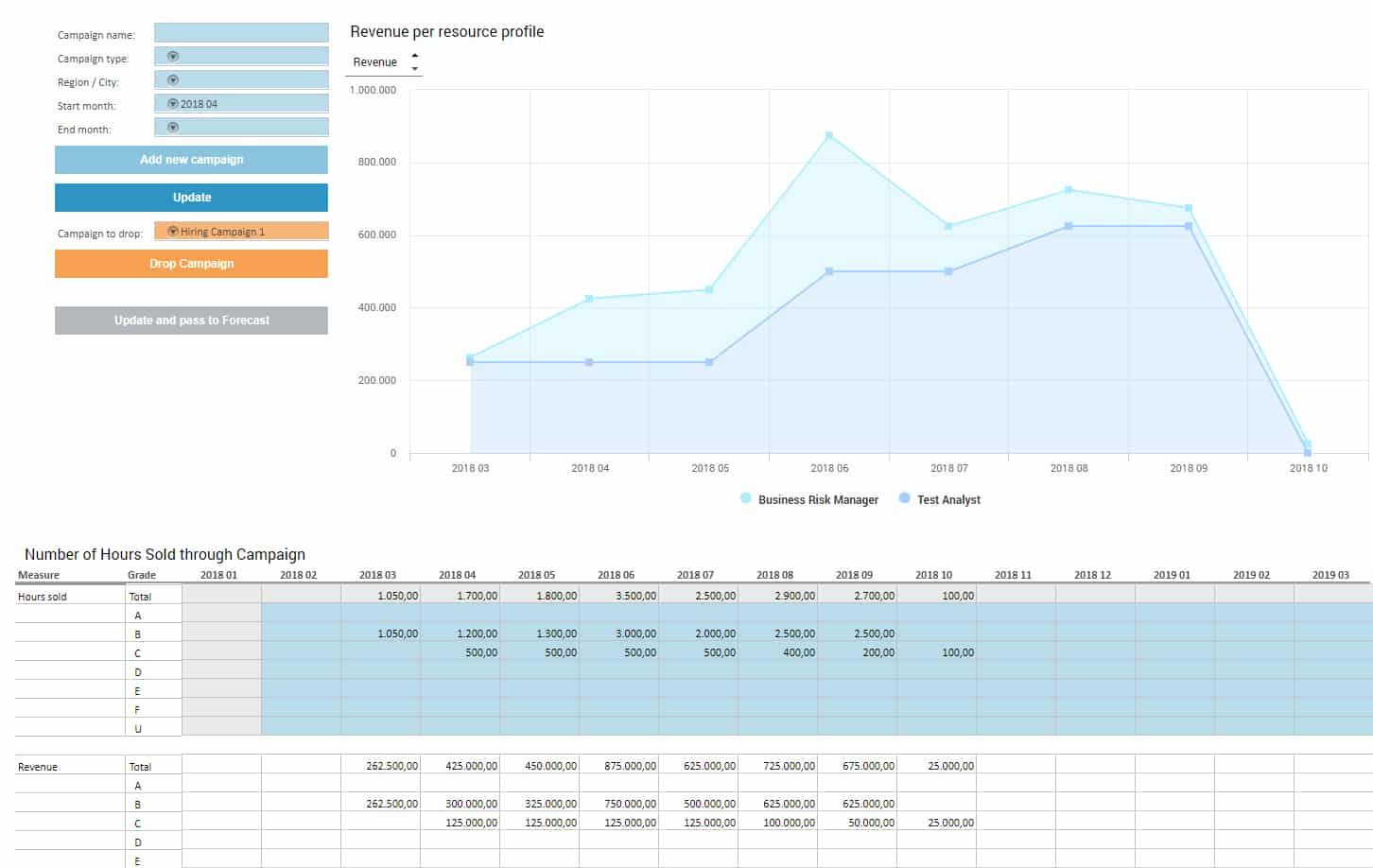 Marketing Performance Analysis Dashboard smartPM