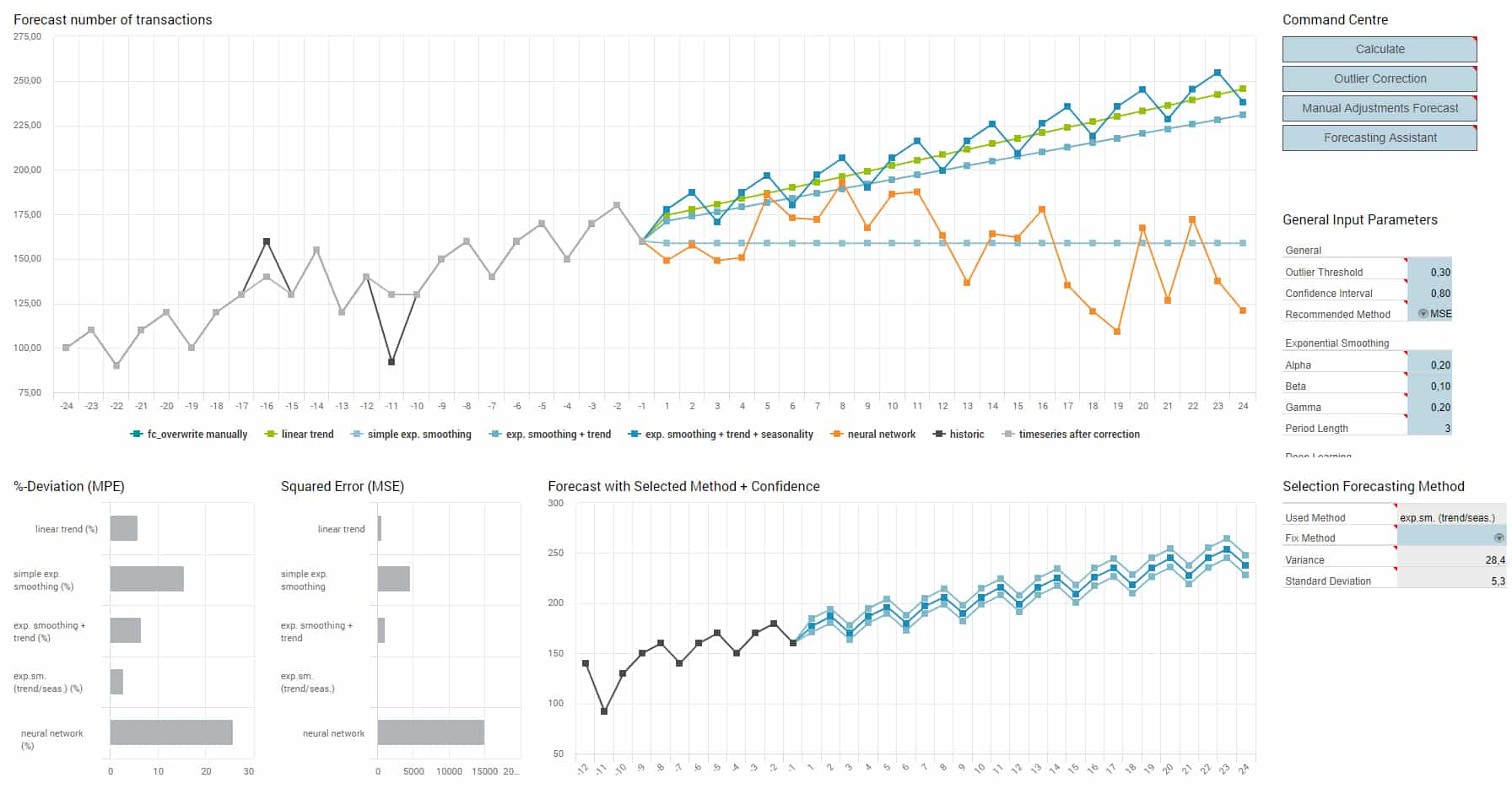 Sales Performance Forecasting Dashboard smartPM