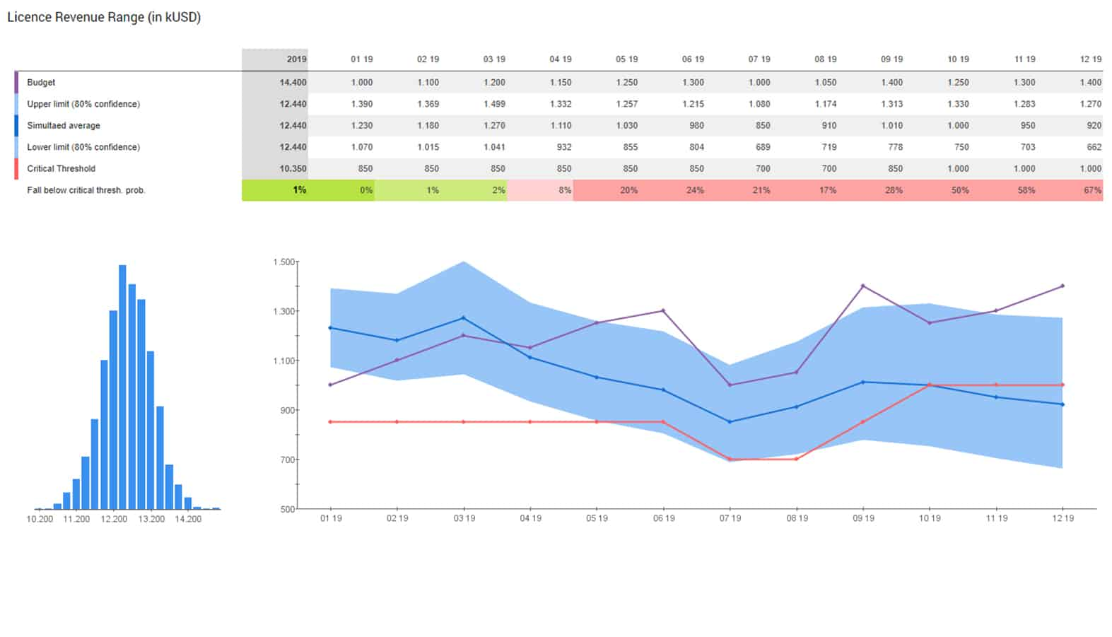 Product Performance Management Dashboard smartPM