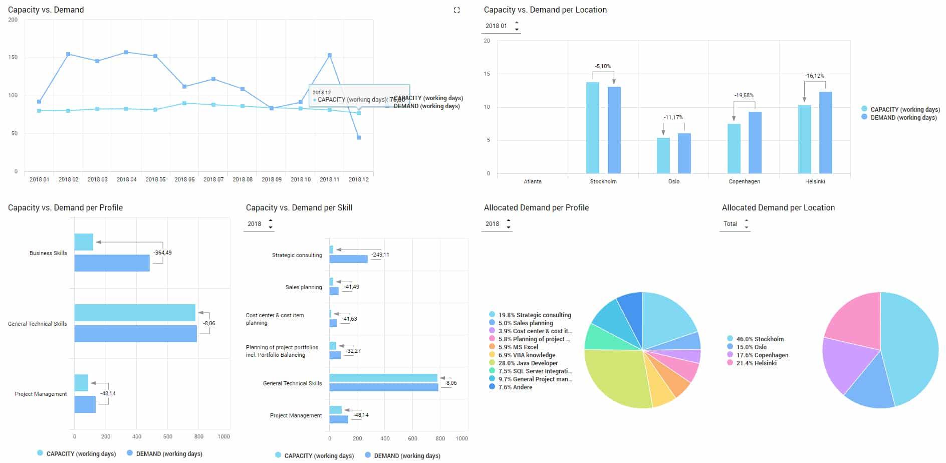 Professional Services Performance Management Dashboard smartPM