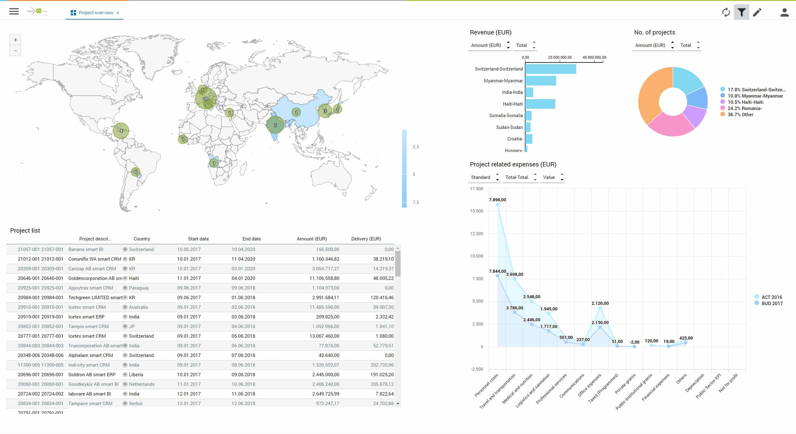 Professional Services dashboard smartPM.solutions