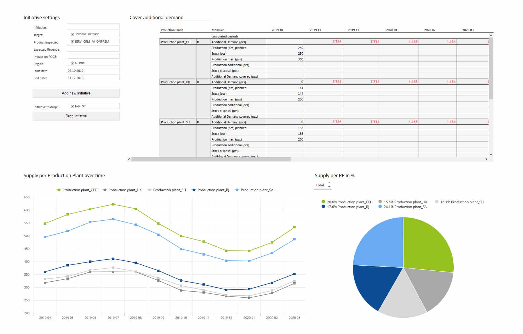 Sales and Operations Balancing Dashboard smartPM.solutions