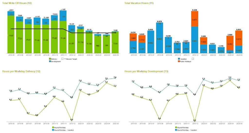 Capacity Dashboard KL HR smartPM.solutions