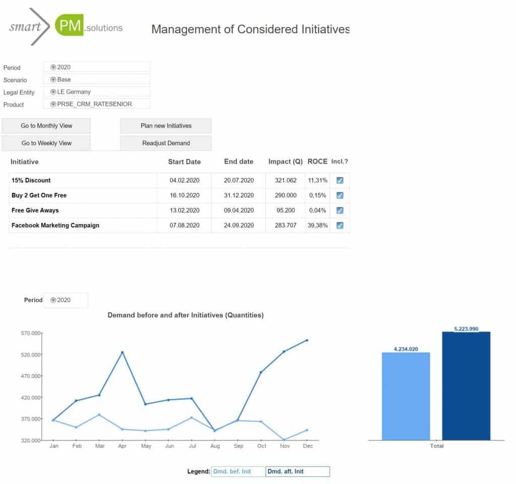 Scenario comparison smartPM.solutions