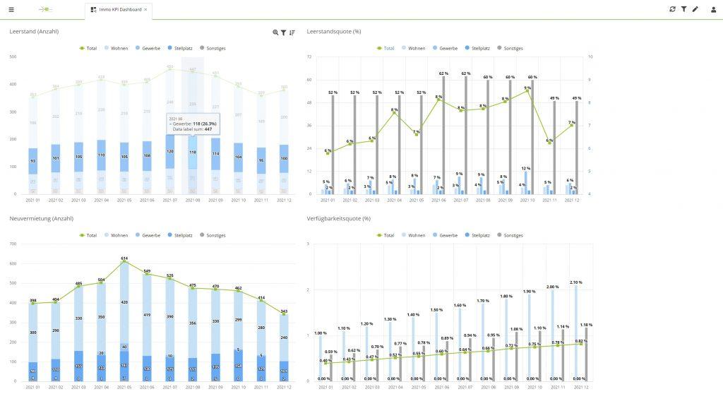 KPI Dashboard Immobiliencontrolling